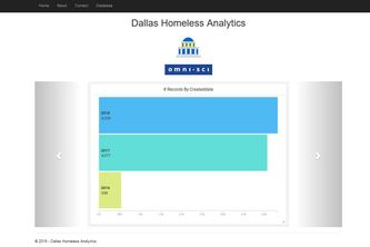 Data & Homelessness in Dallas