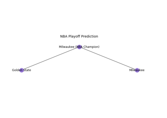 NBA Playoff Prediction – screenshot 3