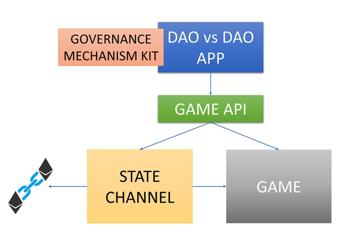 DAO vs DAO – screenshot 3