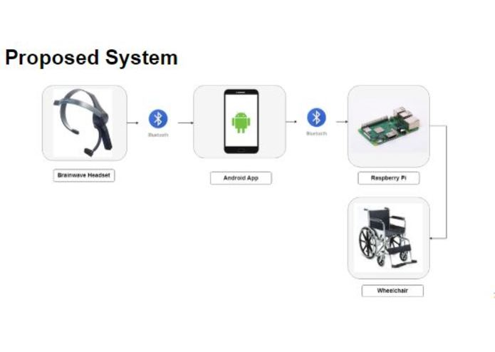 BrainHack Wheelchair - Smart Brain Controlled Wheelchair  – screenshot 6