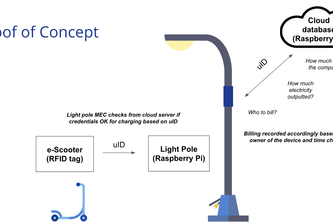 Nokia Light Poles for Micromobility
