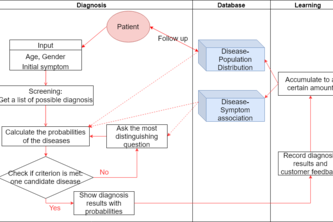 Adaptive diagnosis system for under-developed regions