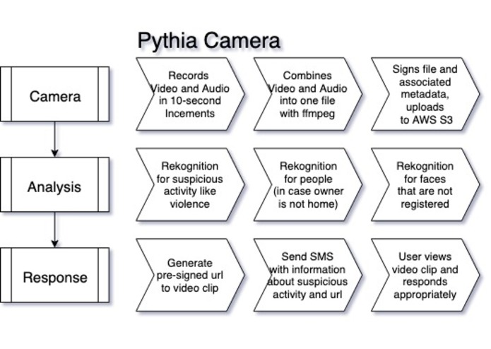 Pythia Camera – screenshot 2