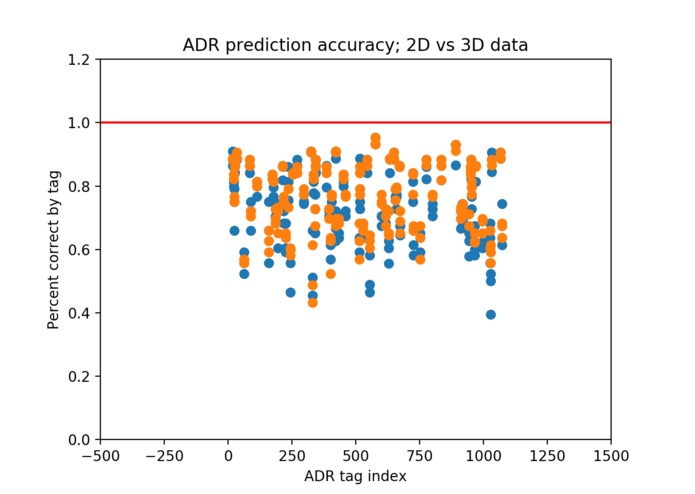 Prediction of ADRs using 3D Data, GE data, and Extra Trees – screenshot 2