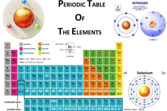 Periodic table of Elements form chemical project