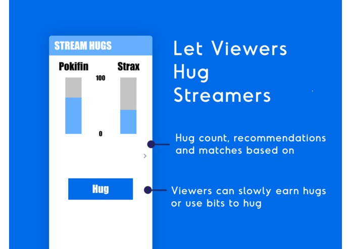 Stream Hugs - Interactive Trust + Community Building Tool – screenshot 3