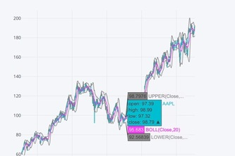 Basic Stock Prices Analysis and Prediction