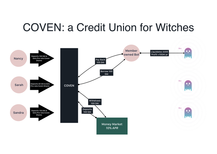 COVEN  – screenshot 1