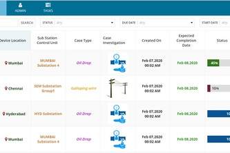 Cognizant Smart Grid Solution
