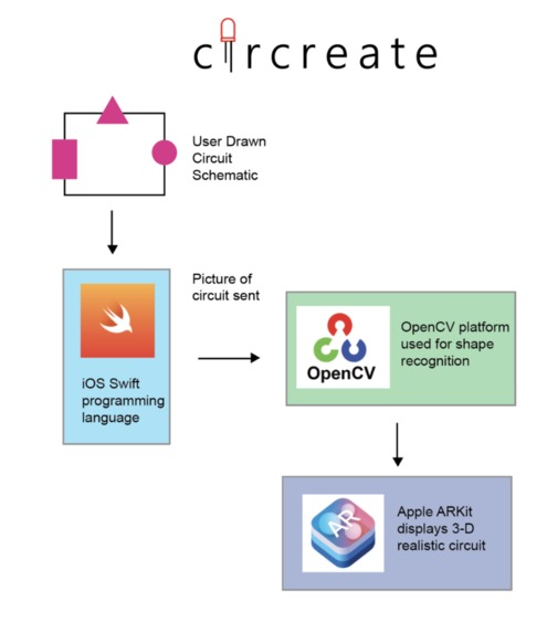 CirCreate – screenshot 2