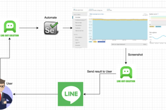Automate screenshot Monitoring web with line chat bot