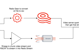 Streaming Video on Steroids