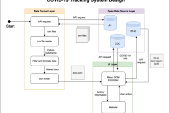 COVID-19 Tracking System