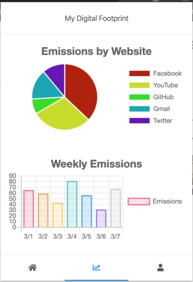 Digital Carbon Footprint – screenshot 3