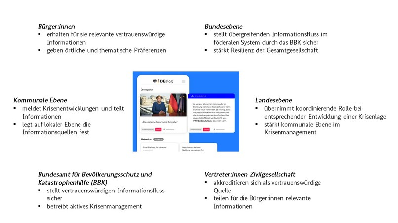 039_Staatliche Kommunikation_DEalog – screenshot 1