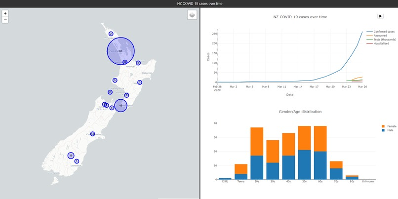 NZ COVID-19 cases over time – screenshot 1