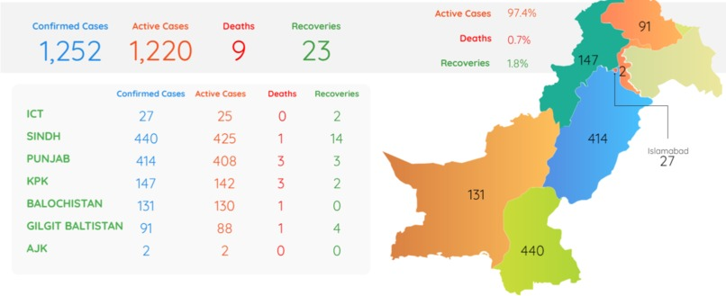 COVID - 19 Pandemic in Pakistan compared to other  – screenshot 1