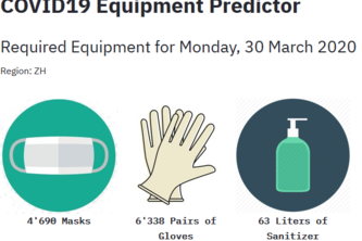 COVID19 Equipment Predictor