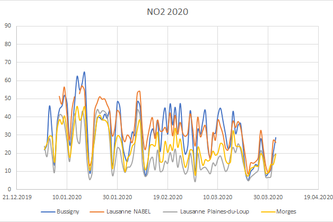 Analysis of air qualitiy due to the COVID-19