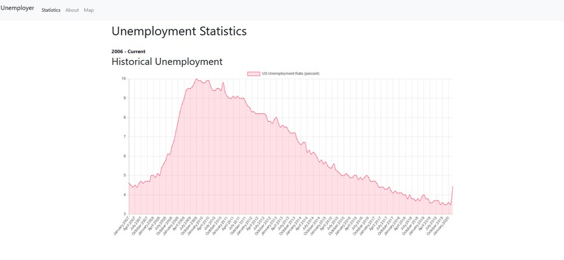 Unemployer (usjobstats.com) – screenshot 1