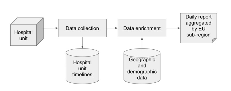 ICU open data – screenshot 2