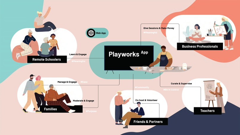 Playworks - Borderless Learning – screenshot 5