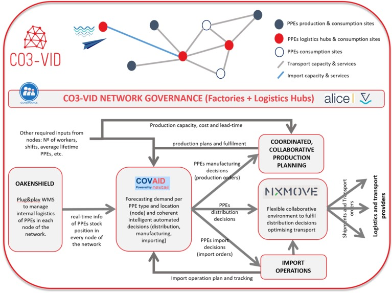 CO3-VID, Collaboration Concepts to fight COVID-19 – screenshot 2