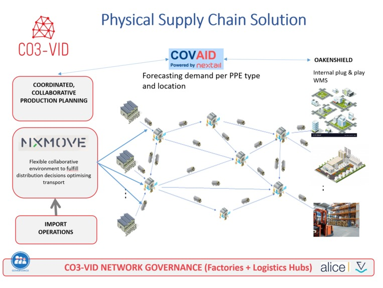 CO3-VID, Collaboration Concepts to fight COVID-19 – screenshot 3