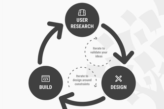 User Interface Design: Understanding the Problem