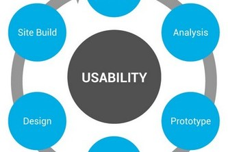 User Interface Design: Evaluation of the Prototype