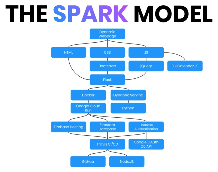 Spark – screenshot 5