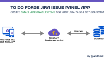 To do Forge issue panel app for Jira
