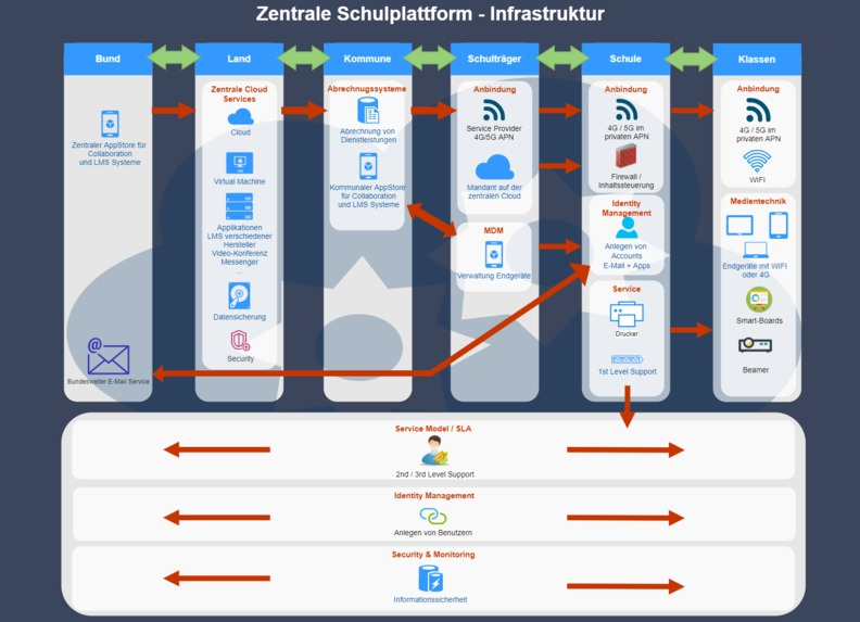 Basis einer Infrastruktur – screenshot 1