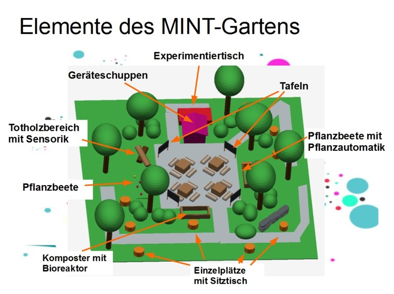 MINT-Garten – screenshot 3