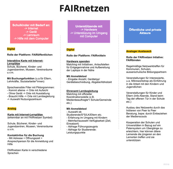 FAIRnetzen – screenshot 1