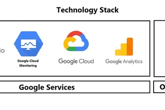 Web designing & hosting using Google Cloud +Google Analysis