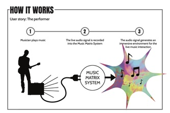 Music Matrix