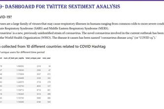 Sentiment Analysis of Covid-19 Tweets- Visual Dashboard