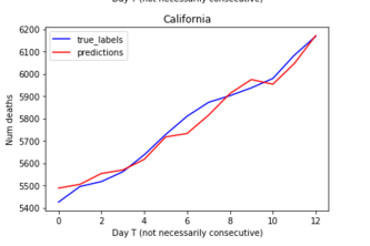 COVID-19: Predicts the future deaths using past data