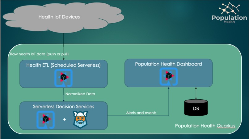Population Health IoT – screenshot 1