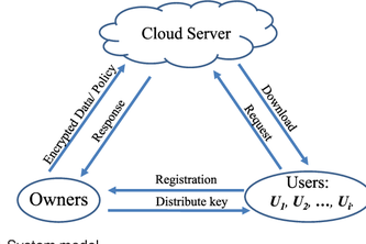 Secure Big data storage and sharing scheme for cloud tenants