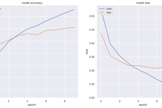 Sentiment analysis using Supervised Deep Learning model