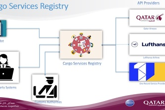 Cargo Text Assistant  & Cargo Services Registry