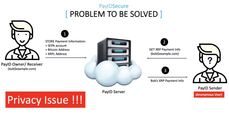 PayIDSecure: Privacy Preserving PayID Server – screenshot 2