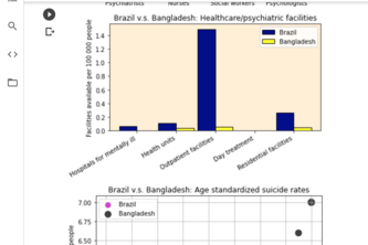 Global Trends in Suicide and Mental Health Awareness