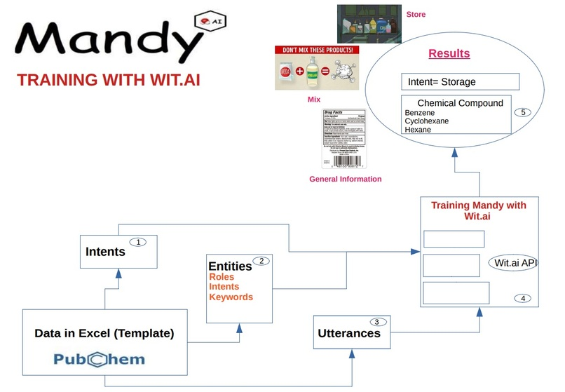 Training Mandy AI – screenshot 1