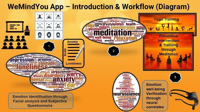 WeMindYou App - Emotional Well-Being of Kids during Covid-19 – screenshot 16
