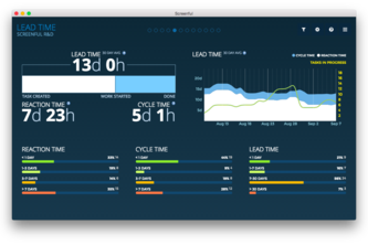 Dashboards by Screenful