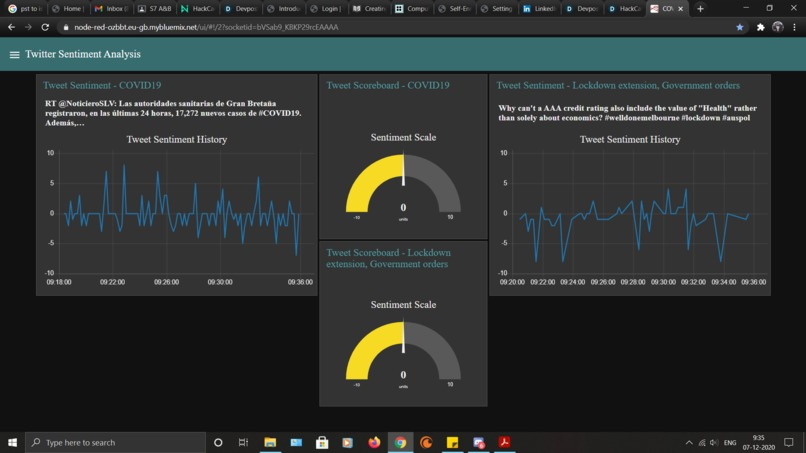 Dashboard for Sentiment Analysis of COVID19 tweets – screenshot 1