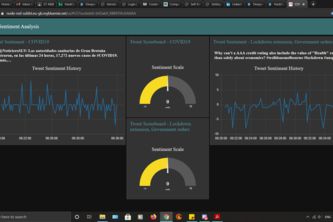 Dashboard for Sentiment Analysis of COVID19 tweets